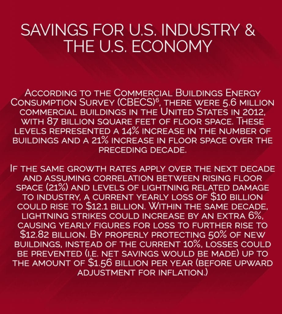 Savings for US Industry