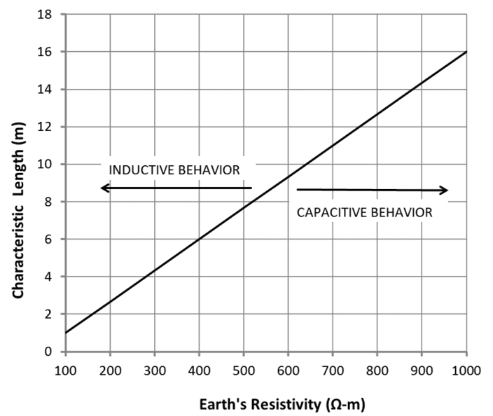 A graph showing regions of inductive and conductive grounding behavior of an electrode