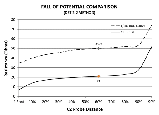 A graph that depicts EUT Fall-of-Potential test using the DET 2-2