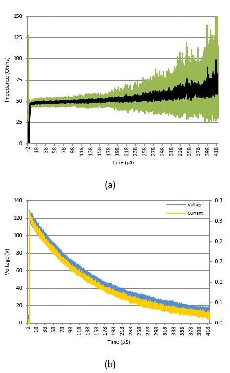 Two graphs showing Driven rod transient impedance (a) and signal (b)