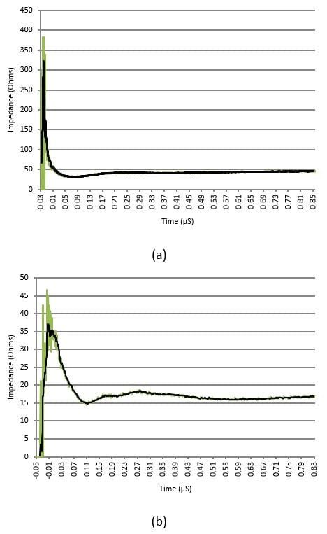 Two graphs showing transient impedance of a driven (a) and XIT (b) rod at <1µS span