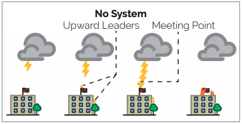 A diagram showing an LPS without an OPR advance lightning air terminal