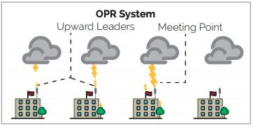 A diagram showing an LPS that utilizes an OPR advance lightning air terminal