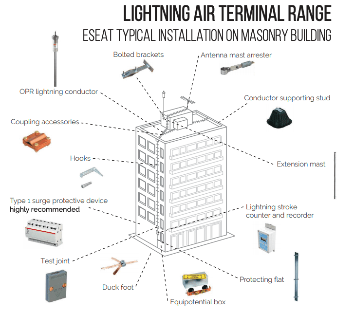 A diagram of how an OPR lightning air terminal range installation applies to a building or facility
